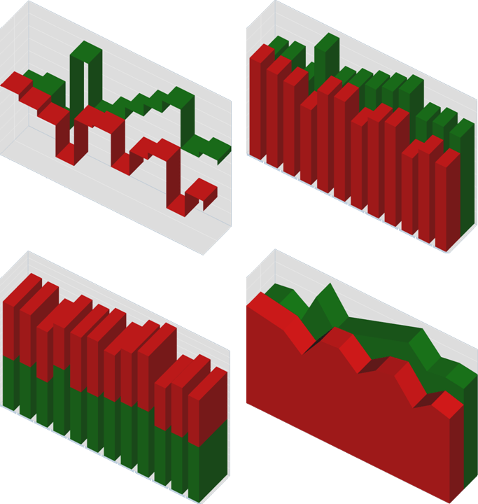 <strong>3D Charts</strong>: IBM ILOG Elixir comes with a full range of 3D charts that parallel the Adobe 2D charts. Upgrading to the third dimension and creating more appealing dashboards and custom applications has never been so easy.<br /><br />