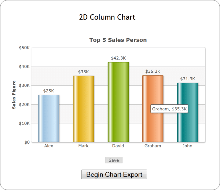 <strong>Client-side Export using JavaScript</strong>: Exporting or saving the chart data is just a click away.<br /><br />