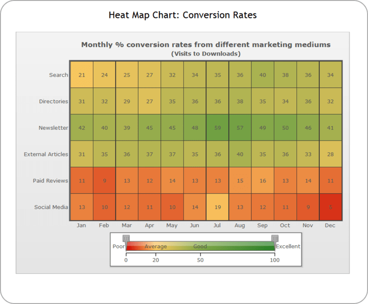 <strong>Heat Map Charts</strong>: The Heat Map charts represents data in a tabular format with user-defined color ranges like low, average and high. It is used to plot complex data like performance comparison of different companies, periodic table, employee attendance, stock market investments and the like. Using the heat map charts from PowerCharts XT, you can see all data sets lying in a particular color range just by selecting it.<br /><br />