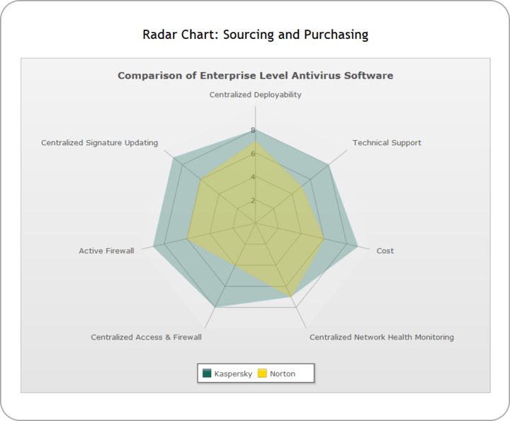 <strong>Radar (Spider Charts)</strong>: The Radar chart is a very effective tool for comparing multiple entities based on different characteristics. For instance, they can be used for comparing various cars based on their fuel efficiency, maneuverability, pick-up and engine power.<br /><br />