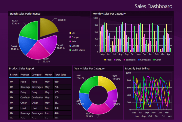 <strong>Data Visualization Controls </strong>: Intersoft UXChart is a collection of feature-packed advanced charting control for your Silverlight and WPF business applications.<br /><br />