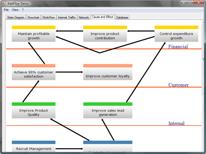 <strong>Build a graph interactively or programmatically</strong>: AddFlow allows building a graph interactively (you can create a full diagram without any code, with your mouse) and programmatically (it offers a set of OLE automation objects, properties and methods allowing for instance to create a node at a given position)<br /><br />