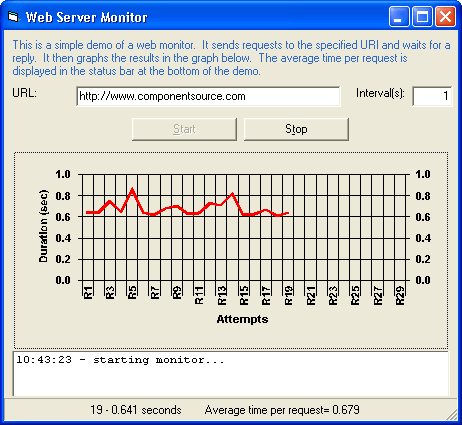 <strong>Webserver Monitor</strong>: Checks how responsive a Web Server is by requesting a page (URL) periodically.   <br /><br />