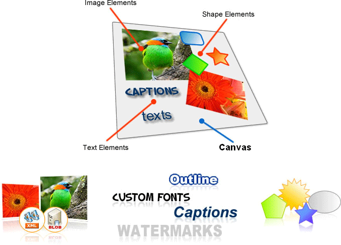<strong>ImageDraw Architecture - Canvas and Elements</strong>: ImageDraw controls generate Dynamic Composite Images and the main characters in this scenario are Canvas and Elements. Canvas is a rectangular area intended for drawing Image, Text, and Shape Elements. It plays a key role in the ImageDraw architecture because it governs and determines the final size for the output composite image to be generated. Elements are simple graphical objects which are assembled together to create a composite ima<br /><br />