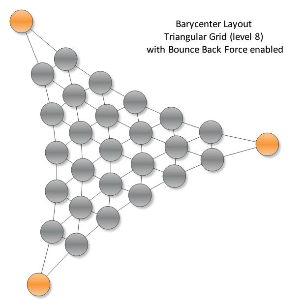 <strong>Barycenter Layout - Triangular Grid</strong>: The Barycenter Layout is a force directed layout, which splits the input graph vertices in two distinct sets - fixed and free vertices. Fixed vertices are placed at the corners of a strictly convex polygon. By using the barycenter force of the layout, free vertices are then placed in the center of their mass (barycenter).<br /><br />