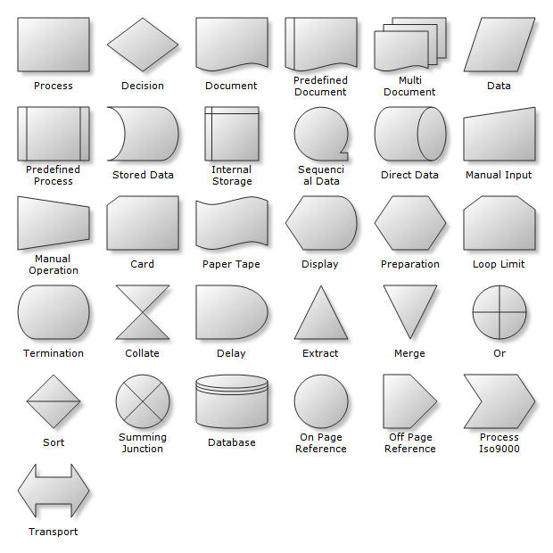 <strong>Flow Charting Shapes</strong>: Flow Charting Shapes are used for the creation of Flowcharts, Swimlanes, Workflow, Process Flow, BPMN Diagrams etc. Nevron Diagram for .NET implements a myriad of predefined shapes, which can come handy in many types of diagrams. The predefined shapes are consistently created with the help of shape factories.<br /><br />