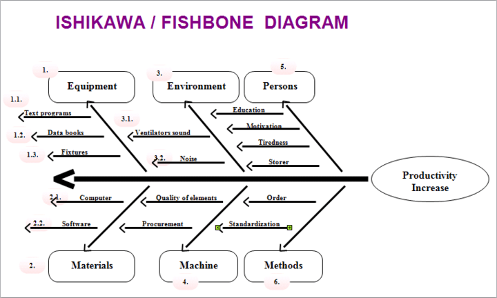 <strong>Ishikawa or Fishbone Diagram</strong>: Create Ishikawa diagrams for quality management in processes.<br /><br />