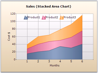 <strong>Numerous Chart Types</strong>: Includes support for Enterprise quality chart creation capabilities with all the chart types you can think of. <br /><br />